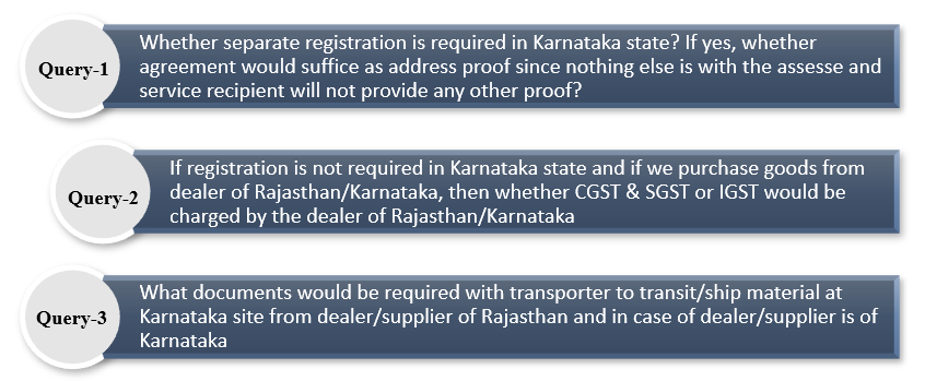 Mere Execution Of Works Contract In A State Mandates Registration?